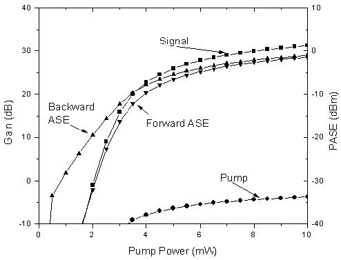 Optical System - Figure 2 -  Amplifier gain and ASE power versus pump for an Er3+-doped fiber amplifier