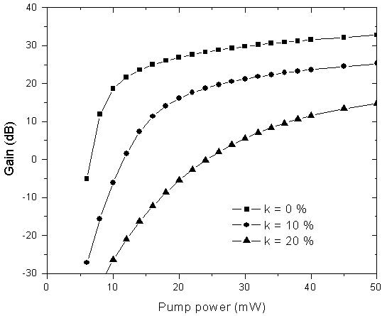 Optical System - Figure 6 - Amplifier gain at 1530nm vs. input pump power, as a function of the relative number of clusters