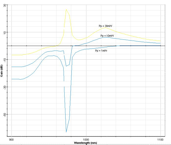 Optical System - Figure 2 - Amplifier gain spectra for three different input pump powers