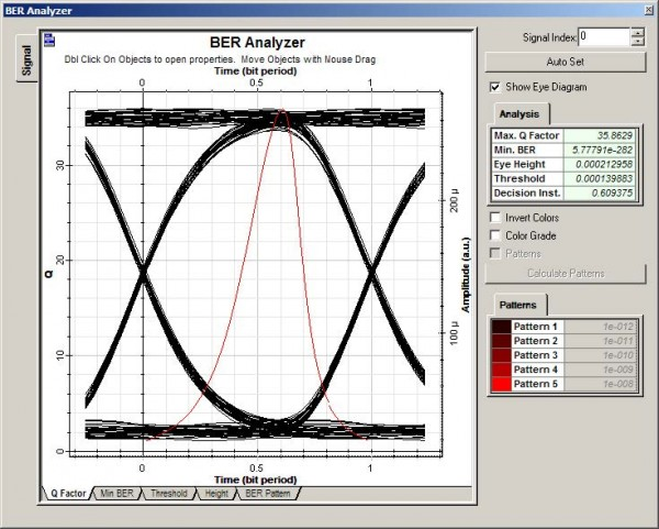 Optical System - Figure 31 - BER Analyzer at the receiver output