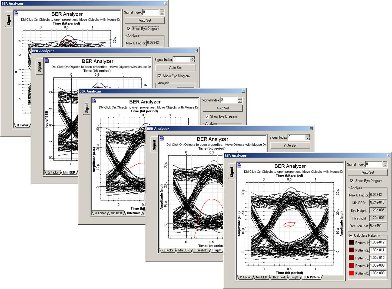 Optical System - Figure 15 - BER Analyzer graphs