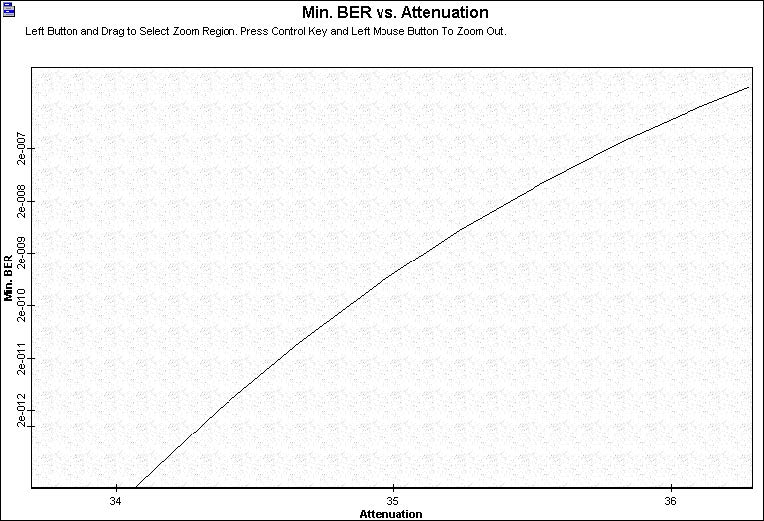 Optical System - Figure - 2 - BER x Attenuation