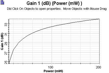 Optical System - Figure 6 - Gain x pump power