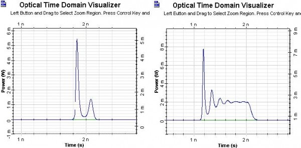 Optical System - Figure 3 - Generated optical pulses