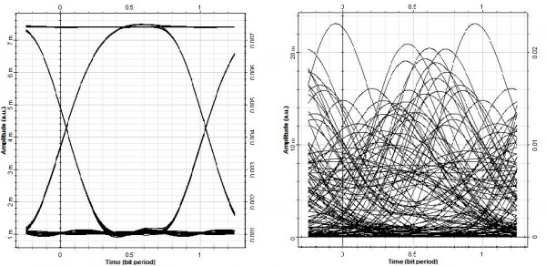 Optical System - Figure 2 - Increase in modulation frequency above resonance