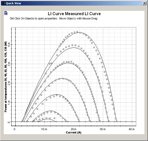 Optical System - Figure 8 - LI curves The dotted line is the measurement