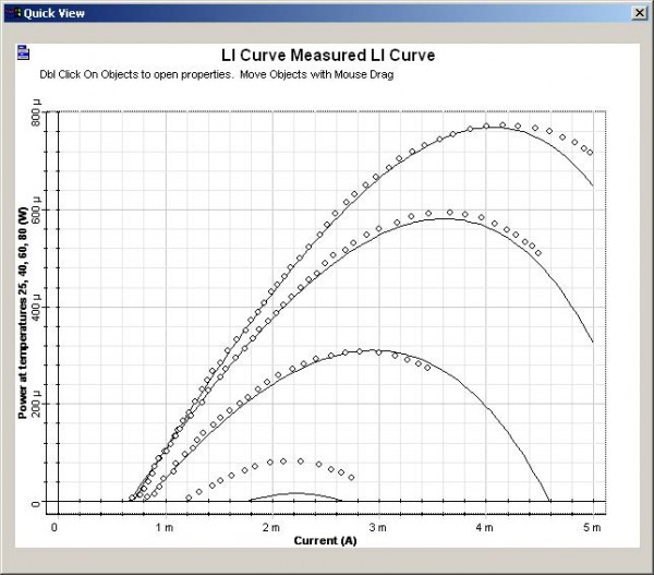 Optical System - Figure 12 - LI curves The dotted line is the measurement
