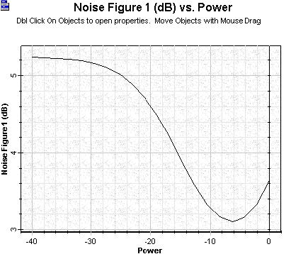 Optical System - Figure 9 - Noise figure versus signal input power