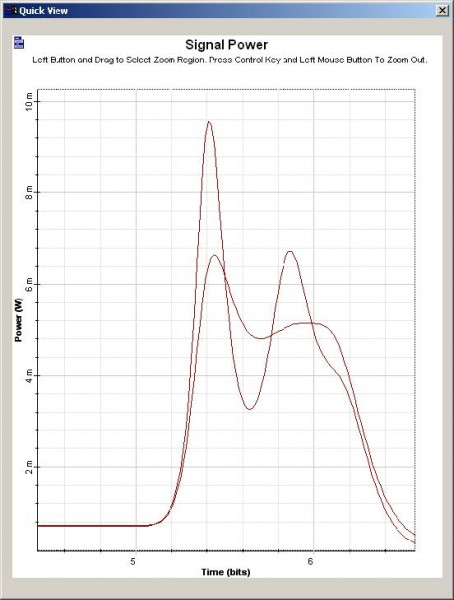 Optical System - Figure 20 - Optical pulse at the laser output for different values of gain compression coefficients