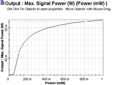 Optical System - Figure 5 - Output power x input power