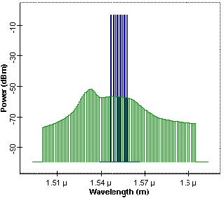 Optical System - Figure 3 - Output signal and noise power spectrum