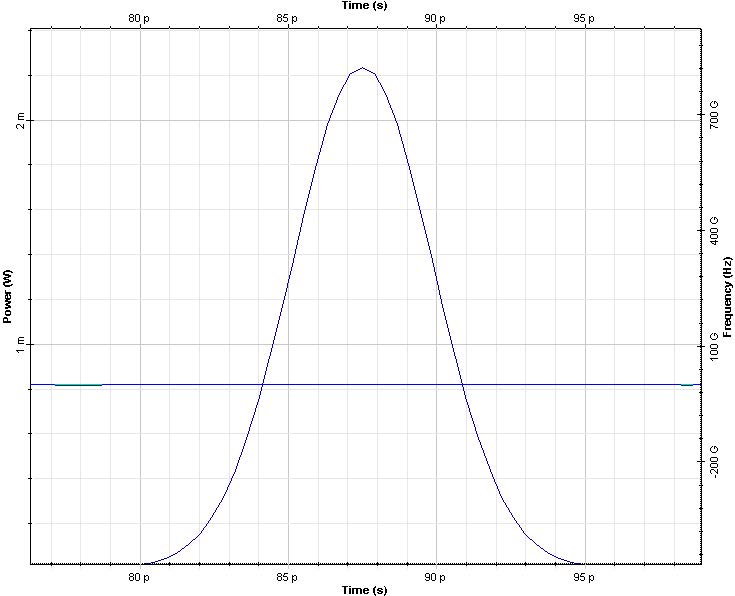 Optical System - Figure 7 - Pulse shape and chirp at z=0 (left) and z=zmin (right)