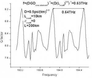 Optical System - Figure 9 - Q-factor as function of carrier wavelength with fixed and variable scattering section length
