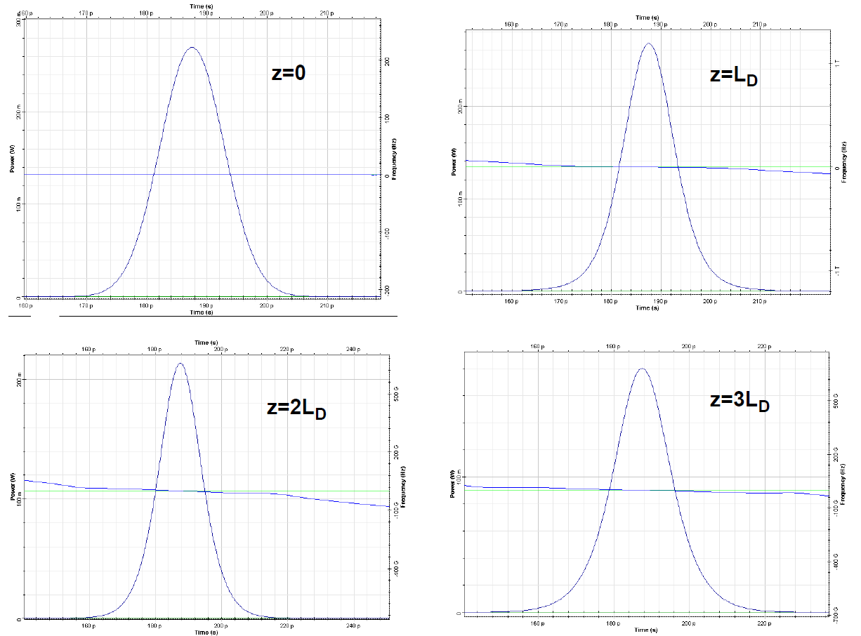 Combined Effects of GVD and SPM on Gaussian Pulse Propagation