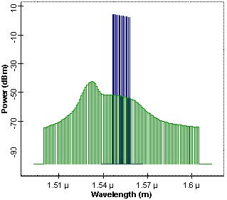 Optical System - Figure 2 - Signal and noise spectrum of an un-optimized EDFA