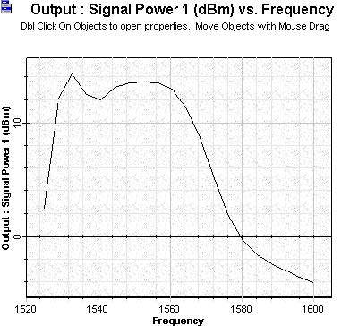 Optical System - Figure 6 - Signal output power versus signal wavelength given in [nm] units calculated to a signal input power equal to 20 dBm