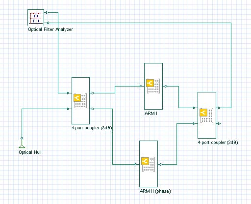 BPM - Figure 24 The complete layout in OptiSystem environment