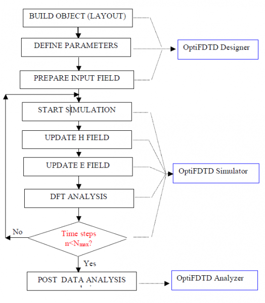FDTD - Figure 5 FDTD Simulation Flow Chart in OptiFDTD