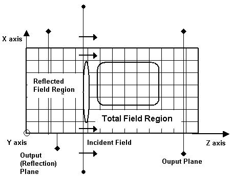 FDTD - Figure 6 Output Planes