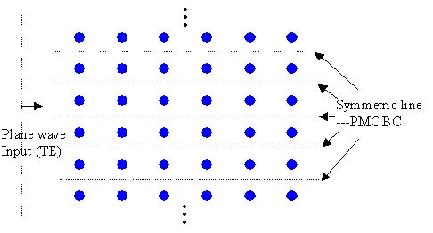 FDTD - Figure 11 PMC wall in a periodic structure for TE plane wave propagation