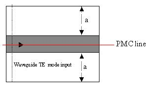 FDTD - PMC wall in a symmetric waveguide—excited by symmetric TE waveguide mode