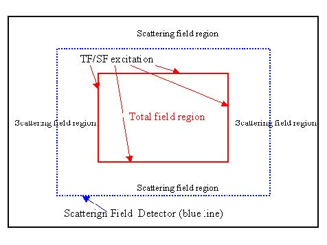 FDTD - Figure 17 TF/ST Sketch