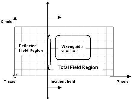 FDTD - Figure 16 Total/Reflected field formulation