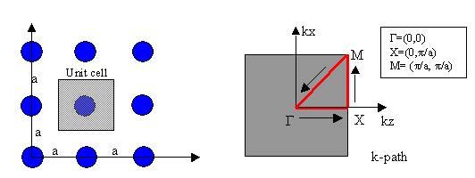 FDTD - Figure 20 Unit cell and associated Brillouin zone for square lattice