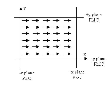 FDTD - Figure 15 X-polarization plane wave (z-direction propagation) with boundary conditions