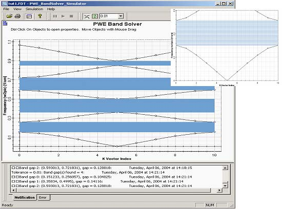 FDTD - Figure 5 Band structure of the Bragg grating with layers of equal thickness 0.5mm (permittivity 13.0/1.0)
