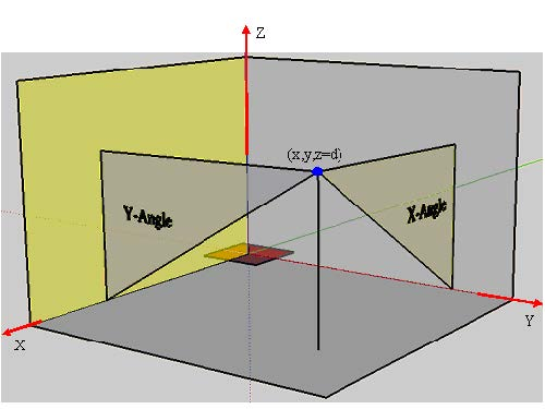 FDTD - Figure 22 Far-field angle (the red region is the near field)