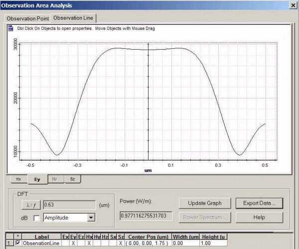 FDTD - Figure 10 Field pattern in Observation line