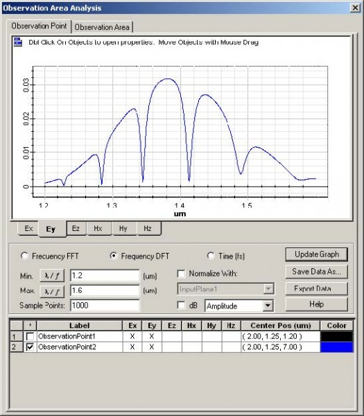 FDTD - Figure 62 Observation Point analysis—Frequency Domain Response