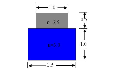 FDTD - Figure 9 Two layer channel profile