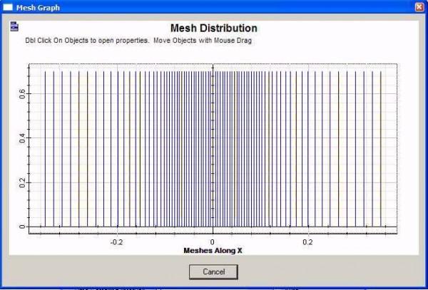 FDTD - Figure 2 x-direction mesh graph