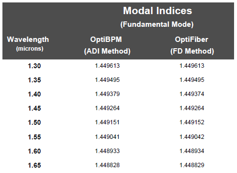 BPM - Table 11 Comparison of Modal Indices for SMF-28: OptiBPM vs OptiFiber