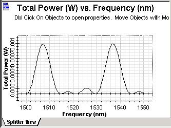 BPM - Power vs. Frequency dependence (at port 'C')