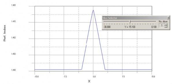 BPM - Figure 7 Refractive Index—2D X-direction