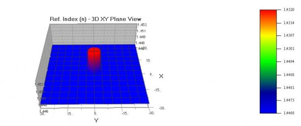BPM - Figure 5 Refractive index distribution