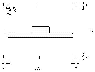 BPM - Figure 2 Transverse cross-section of optical waveguide surrounded by PML
