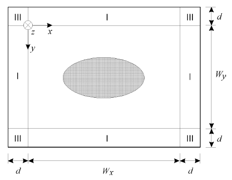 Optical BPM - Optical waveguide surrounded by PML