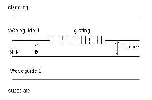 Optical Grating - Waveguide Coupler Module