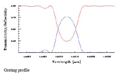 Optical Grating - Wavelength graph