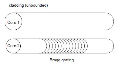 Optical Grating - bragg grating