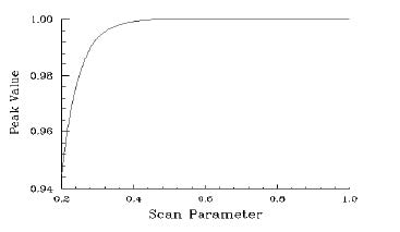 Optical Grating - peak value vs Scan Parameter
