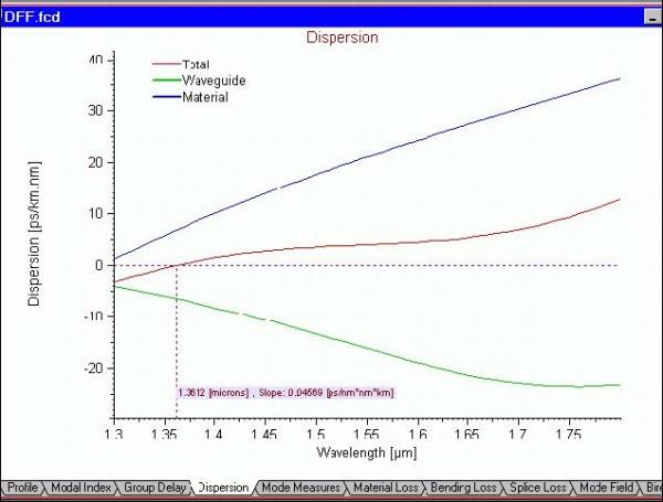 Optical Fiber - Dispersion view tab