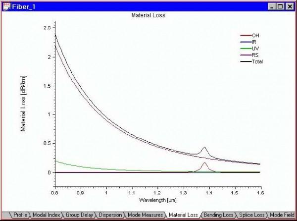 Optical Fiber - Material Loss view