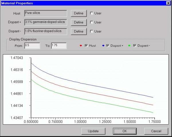 Optical Fiber - Material Properties