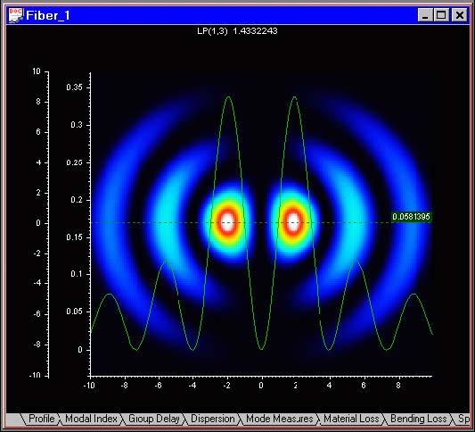 Optical Fiber - Mode Field view