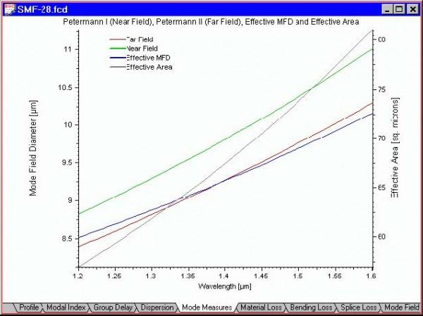 Optical Fiber - Mode Measures view